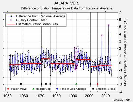JALAPA  VER. difference from regional expectation