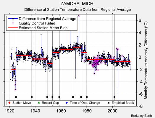 ZAMORA  MICH. difference from regional expectation