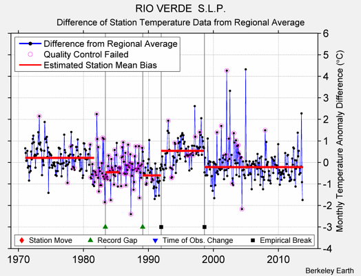 RIO VERDE  S.L.P. difference from regional expectation