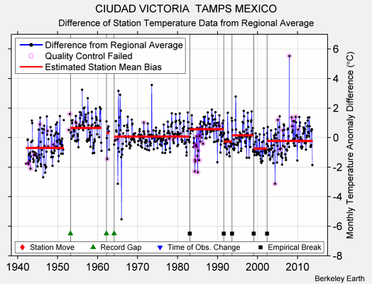 CIUDAD VICTORIA  TAMPS MEXICO difference from regional expectation