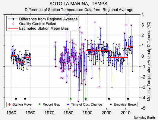 SOTO LA MARINA,  TAMPS. difference from regional expectation