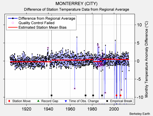 MONTERREY (CITY) difference from regional expectation