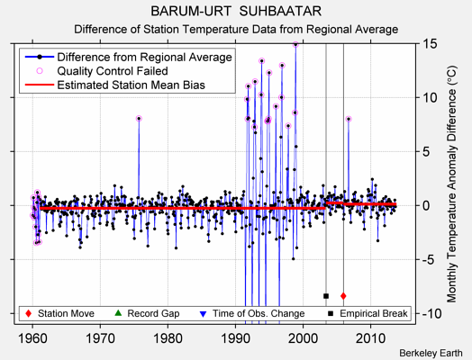 BARUM-URT  SUHBAATAR difference from regional expectation