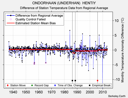 ONDORHAAN (UNDERHAN)  HENTIY difference from regional expectation