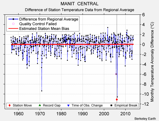 MANIT  CENTRAL difference from regional expectation