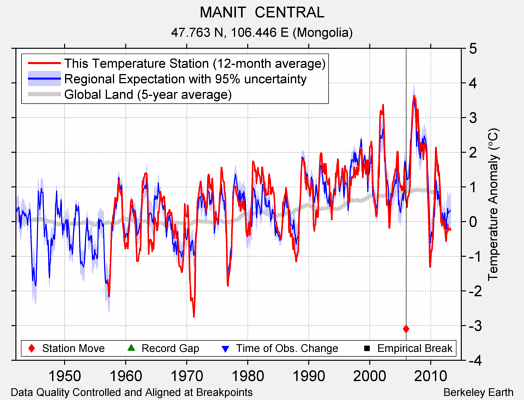MANIT  CENTRAL comparison to regional expectation