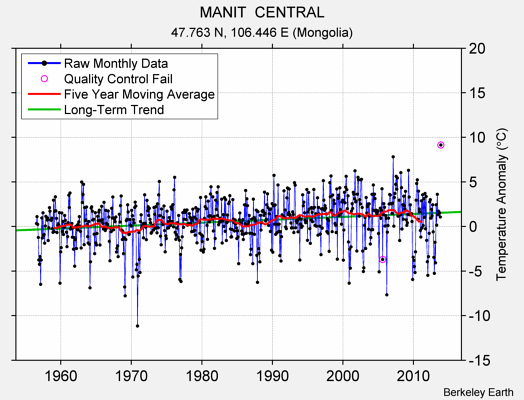 MANIT  CENTRAL Raw Mean Temperature