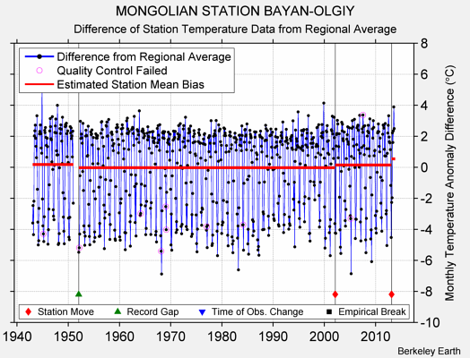 MONGOLIAN STATION BAYAN-OLGIY difference from regional expectation