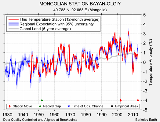 MONGOLIAN STATION BAYAN-OLGIY comparison to regional expectation