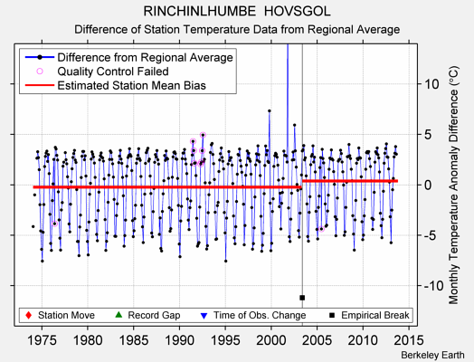 RINCHINLHUMBE  HOVSGOL difference from regional expectation