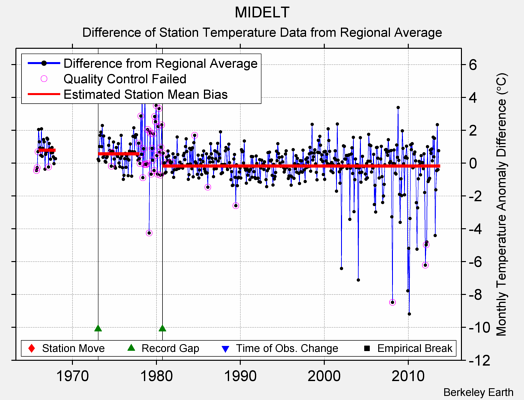 MIDELT difference from regional expectation