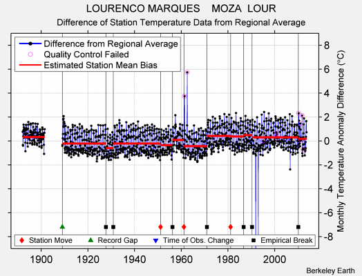 LOURENCO MARQUES    MOZA  LOUR difference from regional expectation