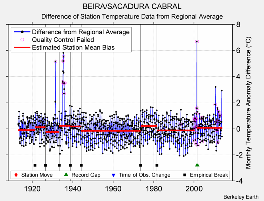 BEIRA/SACADURA CABRAL difference from regional expectation