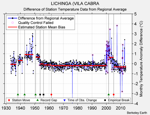 LICHINGA (VILA CABRA difference from regional expectation