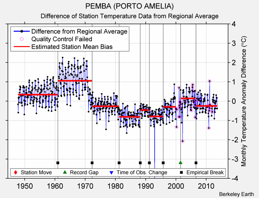 PEMBA (PORTO AMELIA) difference from regional expectation