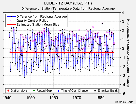 LUDERITZ BAY (DIAS PT.) difference from regional expectation
