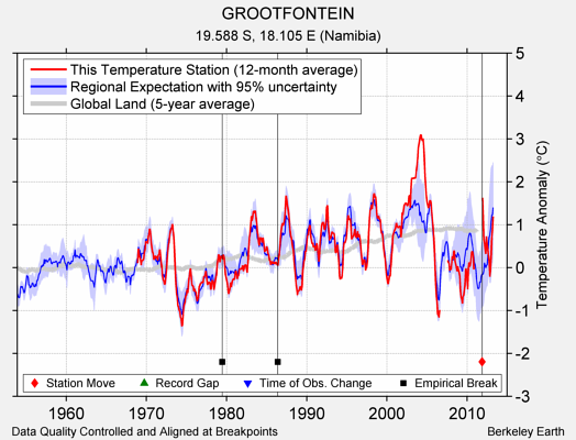 GROOTFONTEIN comparison to regional expectation