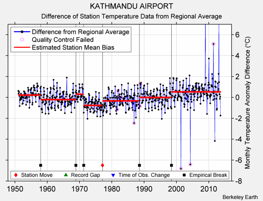 KATHMANDU AIRPORT difference from regional expectation