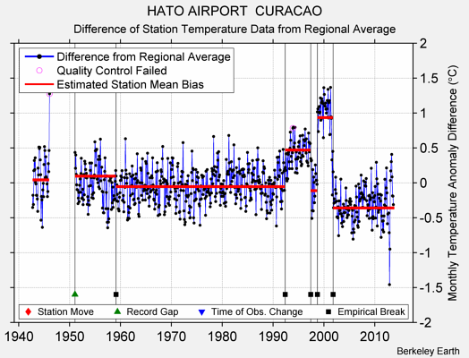 HATO AIRPORT  CURACAO difference from regional expectation