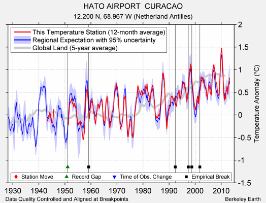 HATO AIRPORT  CURACAO comparison to regional expectation