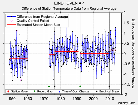 EINDHOVEN AP difference from regional expectation