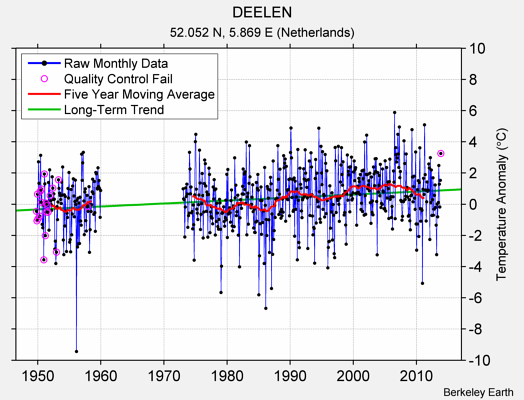 DEELEN Raw Mean Temperature