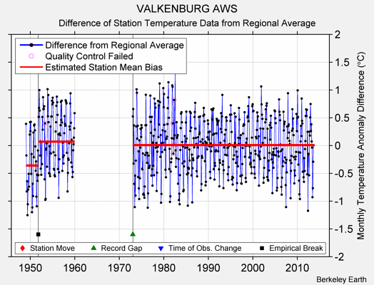 VALKENBURG AWS difference from regional expectation