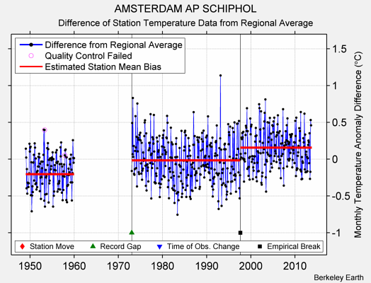 AMSTERDAM AP SCHIPHOL difference from regional expectation