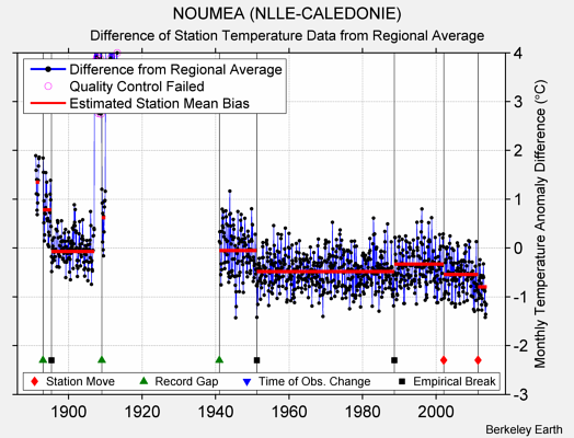 NOUMEA (NLLE-CALEDONIE) difference from regional expectation
