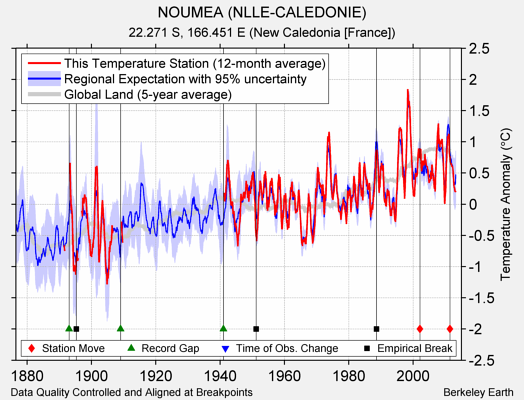 NOUMEA (NLLE-CALEDONIE) comparison to regional expectation