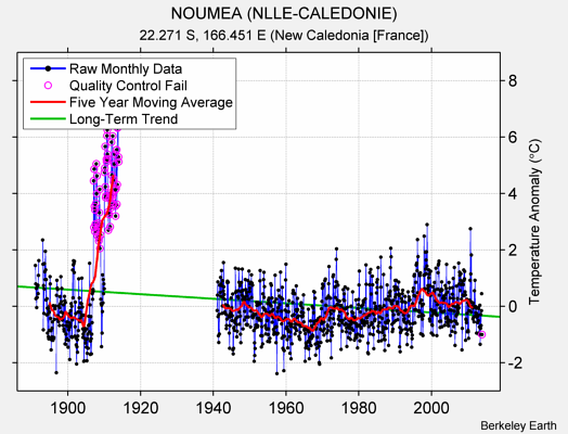 NOUMEA (NLLE-CALEDONIE) Raw Mean Temperature