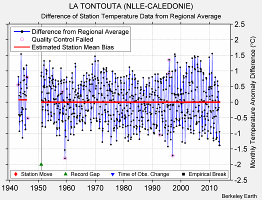 LA TONTOUTA (NLLE-CALEDONIE) difference from regional expectation