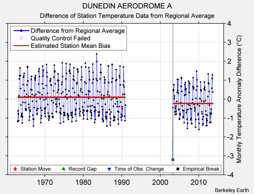 DUNEDIN AERODROME A difference from regional expectation