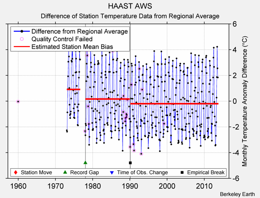 HAAST AWS difference from regional expectation