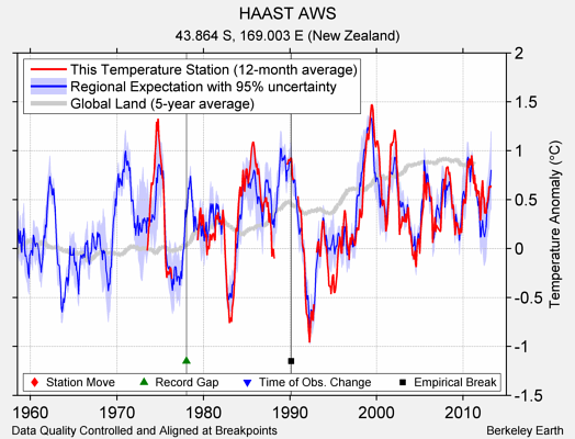 HAAST AWS comparison to regional expectation
