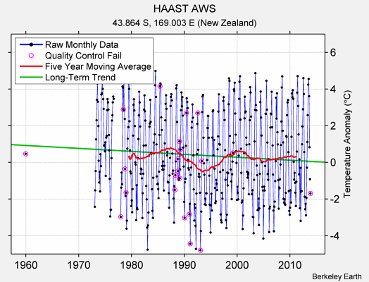 HAAST AWS Raw Mean Temperature