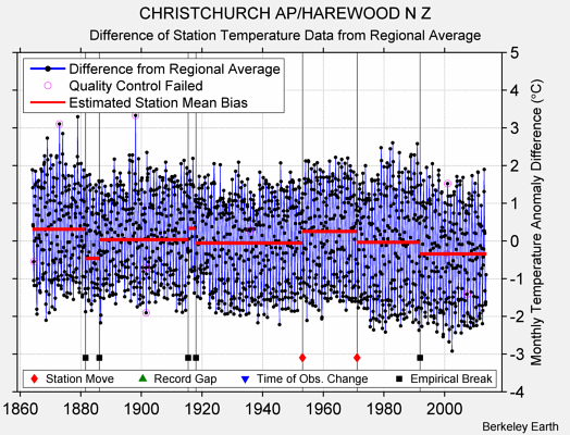 CHRISTCHURCH AP/HAREWOOD N Z difference from regional expectation