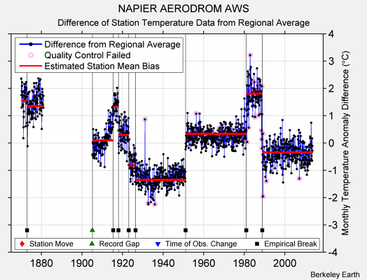 NAPIER AERODROM AWS difference from regional expectation