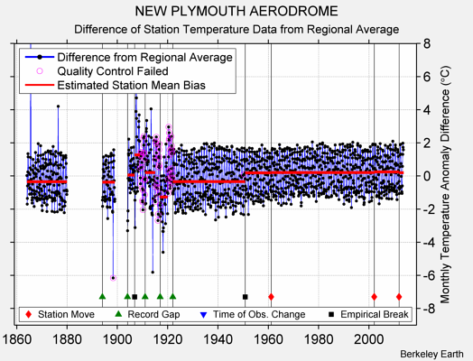 NEW PLYMOUTH AERODROME difference from regional expectation