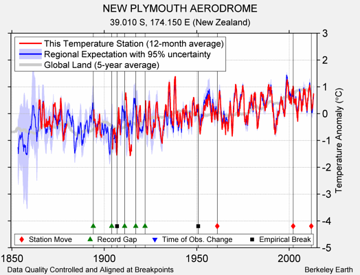 NEW PLYMOUTH AERODROME comparison to regional expectation