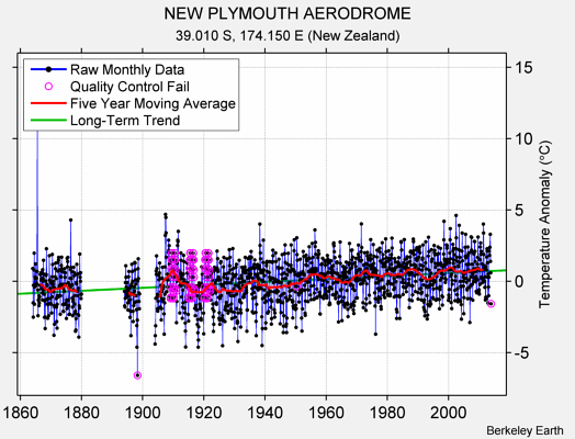 NEW PLYMOUTH AERODROME Raw Mean Temperature