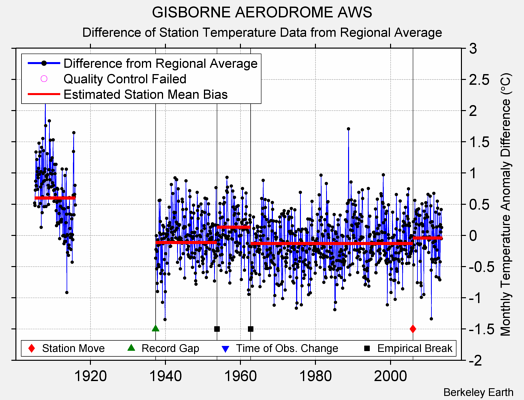 GISBORNE AERODROME AWS difference from regional expectation