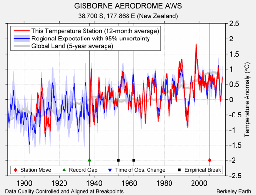 GISBORNE AERODROME AWS comparison to regional expectation