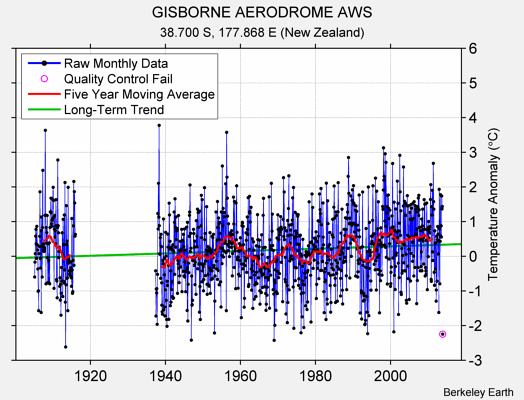 GISBORNE AERODROME AWS Raw Mean Temperature