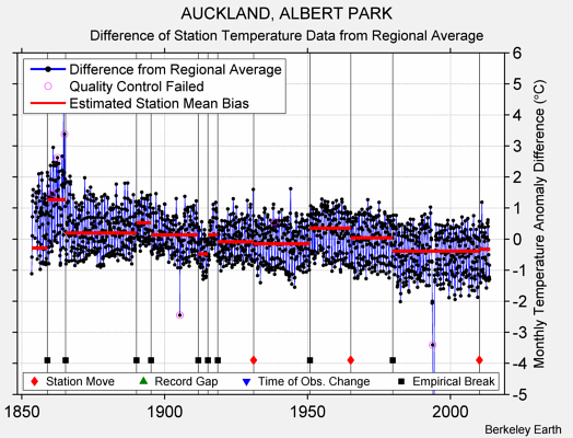 AUCKLAND, ALBERT PARK difference from regional expectation