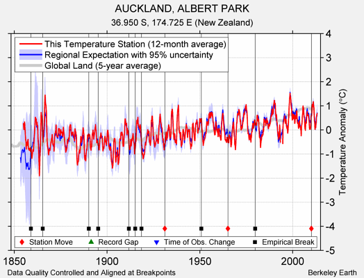 AUCKLAND, ALBERT PARK comparison to regional expectation