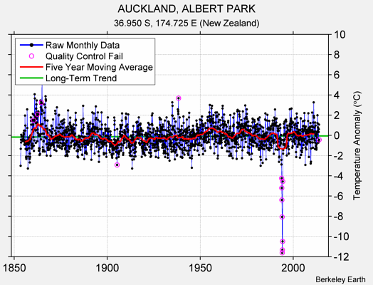 AUCKLAND, ALBERT PARK Raw Mean Temperature