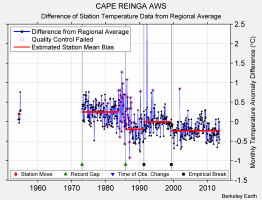 CAPE REINGA AWS difference from regional expectation