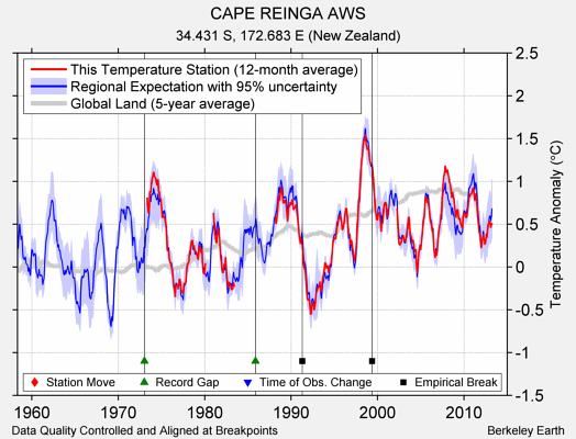 CAPE REINGA AWS comparison to regional expectation