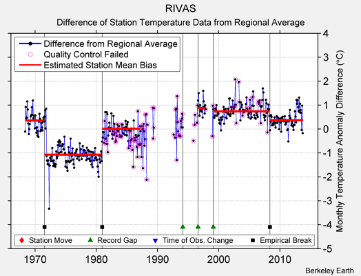 RIVAS difference from regional expectation